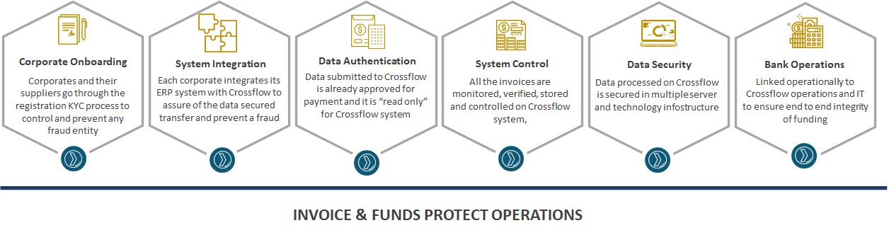 Invoice and Risk Protect Operations